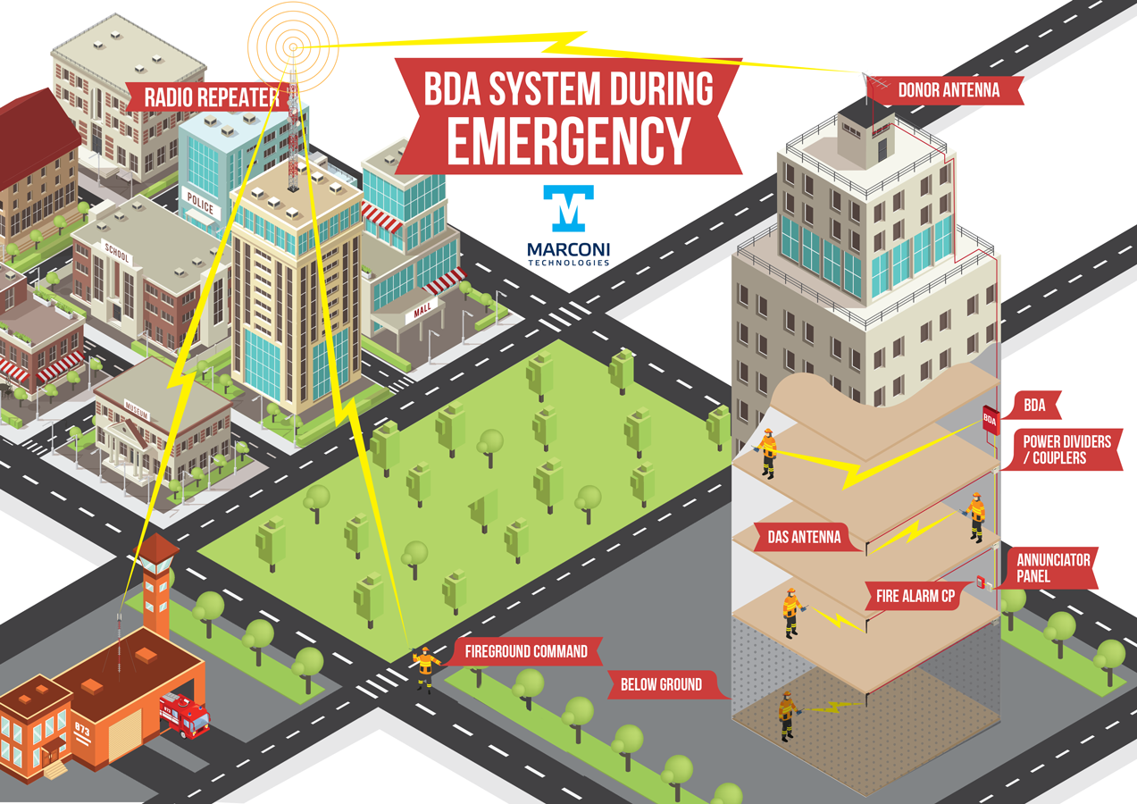 BDA SYSTEM